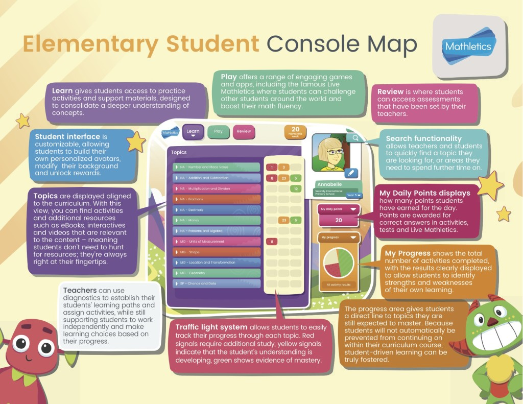 New Mathletics Elementary Student Console Map