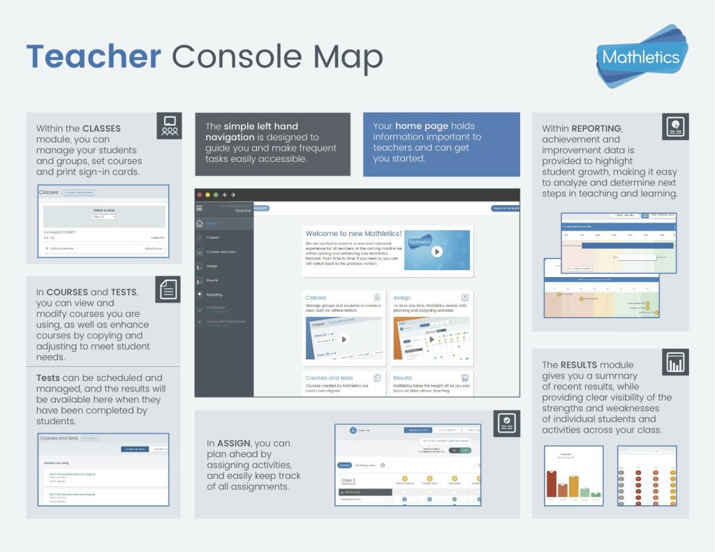 New Mathletics Teacher Console Map